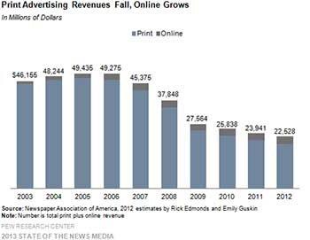 La publicidad online no compensa la caída de publicidad impresa en los diarios americanos