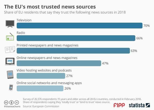 ¿Cuál es la fuente de noticias más fiable para los europeos?