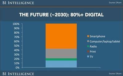 Transición digital en los medios de comunicación: tal vez 2016 sea el año 1