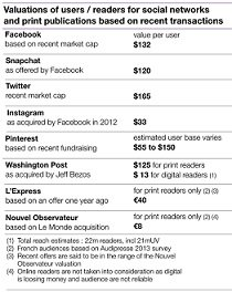 Los activos de los medios no valen nada en comparación con los de las redes sociales