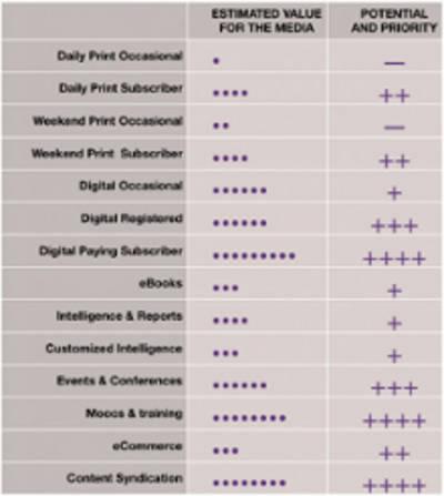 Guía para editores: los productos y servicios con mayor potencial para tu negocio