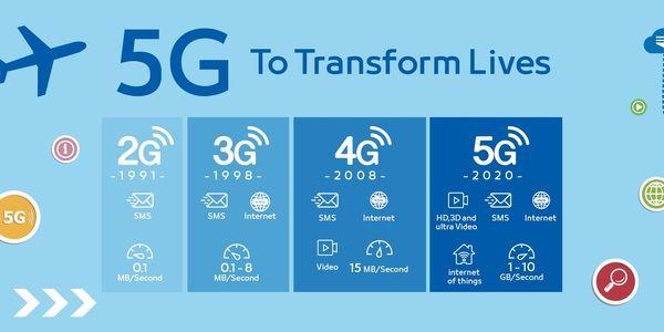 ¿Pagarías más por tener conectividad 5G? La mayoría de la gente sí