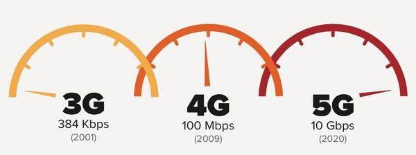 ¿Es necesario el 5G?