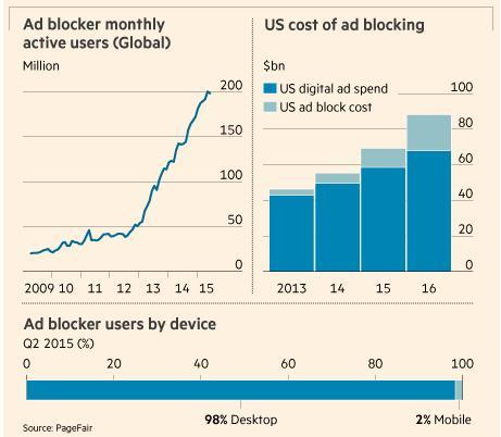 Uno de cada cuatro internautas bloquea la publicidad en España
