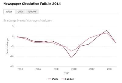 La circulación de periódicos se desplomó un 3,3% en 2014
