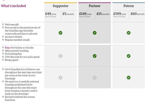 Comparativa de opciones de suscripción a 'The Guardian' según su web, a octubre de 2018.