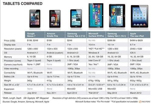 Comparativa de las distintas tabletas. (Foto: Reuters)