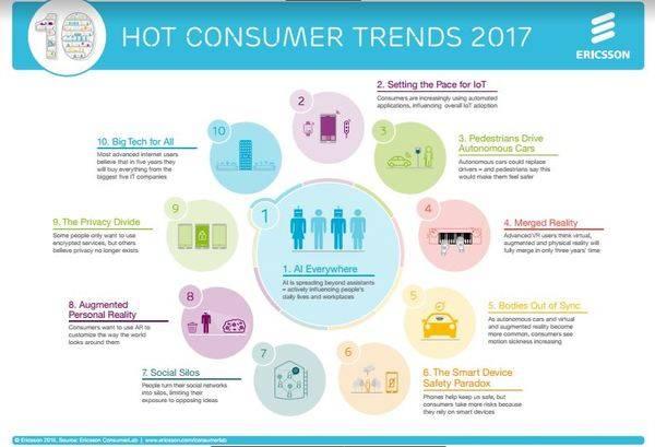 Diez tendencias de consumo para 2017
