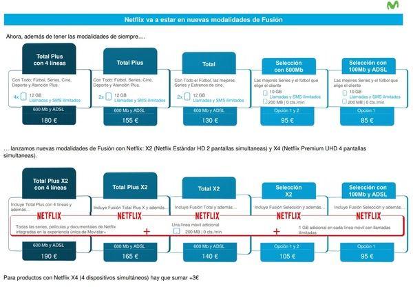 Precios de Movistar+ con Netflix.