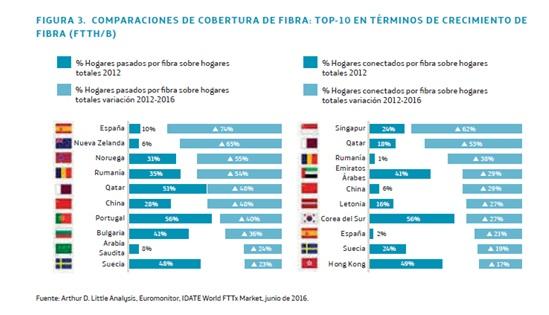 España se asoma a la sociedad cognitiva de la mano de una juventud adicta al móvil