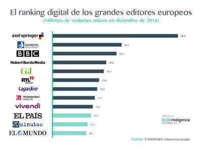 La paradoja española: somos el cuarto país del mundo en penetración de smartphone y estamos a la cola en información digital
