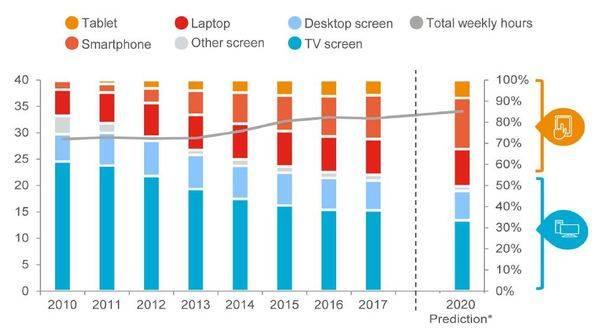 La mitad de la televisión en España será móvil en 2020