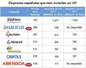 Siete empresas españolas están entrelas 1.000 más innovadoras del mundo