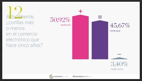 Crece el nivel de confianza de los españoles en el comercio online