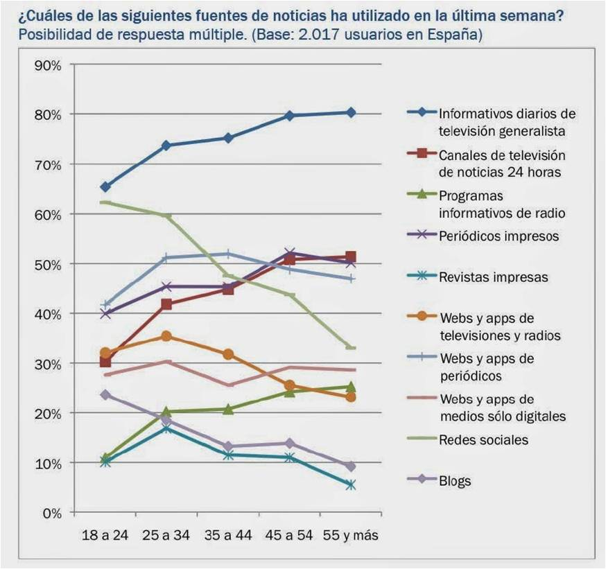 Fuentes de Noticias 2 Digital News Report 2014