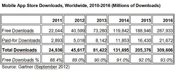 La economía de las aplicaciones tendrá en 2016 un valor de 309.606 millones de dólares