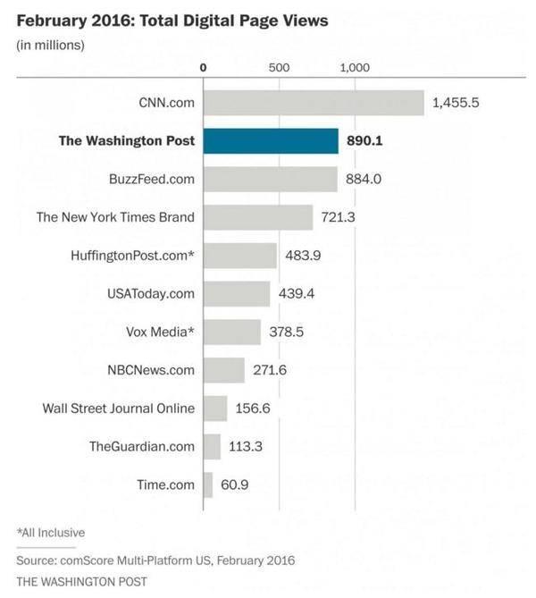 El Washington Post supera los 890 millones de páginas vistas en febrero