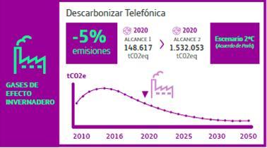 Telefónica apuesta por las energías renovables