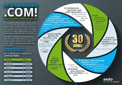 Los dominios .com cumplen 30 años