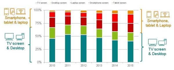 El 53% de los españoles ven vídeo y tv en streaming diariamente