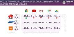 Así afectará la ruptura de Google y Huawei a los usuarios de España