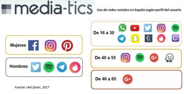 Más de 19 millones de personas utilizan redes sociales en España