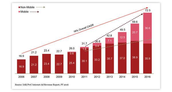 Los móviles ya superan el 50% del gasto en publicidad digital en EEUU