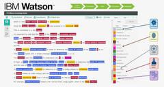 IBM Watson, nuevo agente contra el cibercrimen