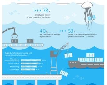 El 93% de las empresas tiene previsto utilizar tecnología de contenedores