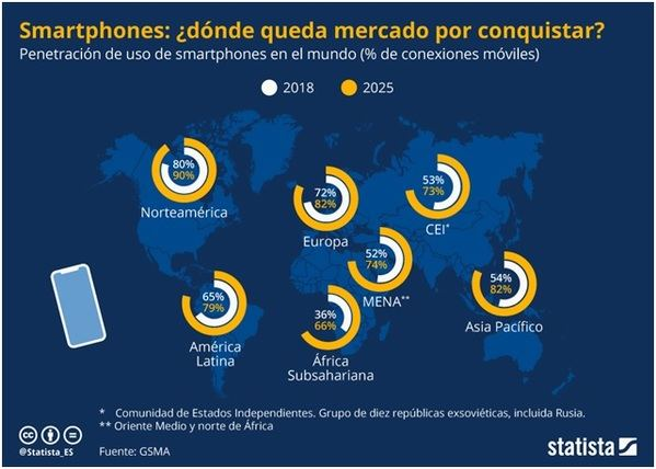 El mercado smartphone todavía tiene oportunidades de negocio (y te contamos dónde están)