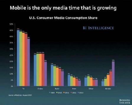 El móvil es el único medio que crece. Todos los demás retroceden sin excepción