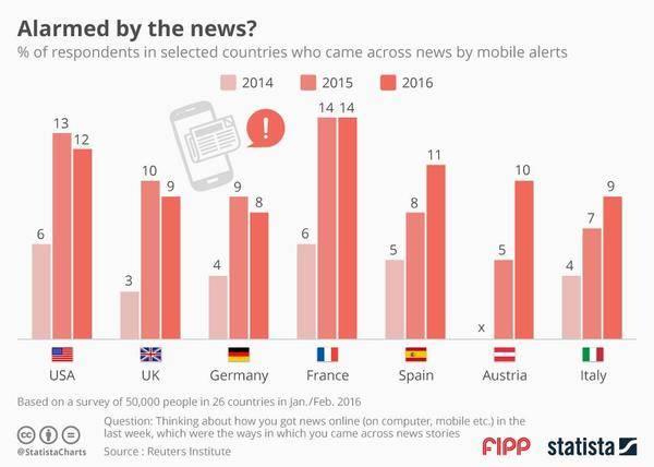 ¿Están perdiendo efectividad las notificaciones de noticias?