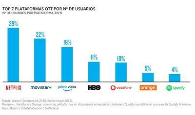 6 de cada 10 españoles utiliza alguna plataforma de streaming de pago