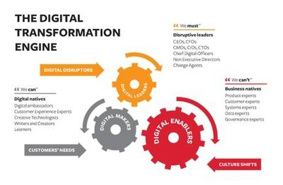 DTE (Digital Transformation Engine) (La máquina de transformación digital) (Parte 1)