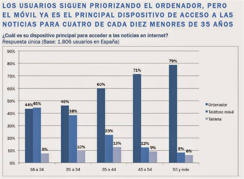 Prioridad PC Digital News Report 2014