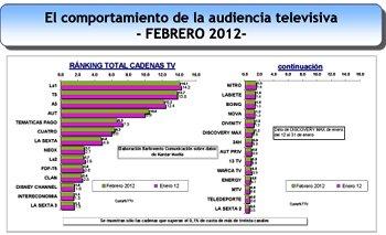 Unidad Editorial y Vocento respirarían con la expropiación de canales TDT