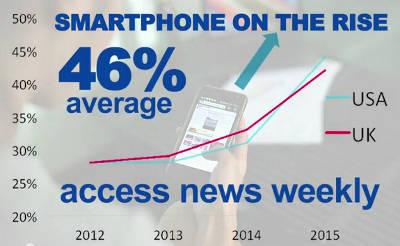 El móvil superará al pc en 2016 para consumir noticias