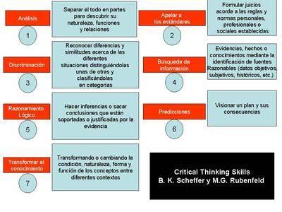 Planificar, gestión de la información y critical thinking