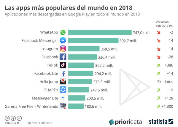 Estas fueron las apps más descargadas en 2018