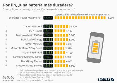 ¿Cuáles son los móviles con más batería?