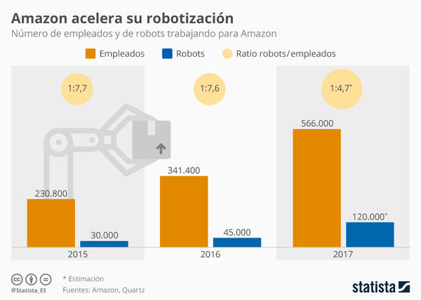 Amazon usa un robot por cada cinco empleados humanos