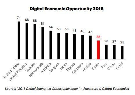¿Qué supone el retraso en la digitalización de la economía española?