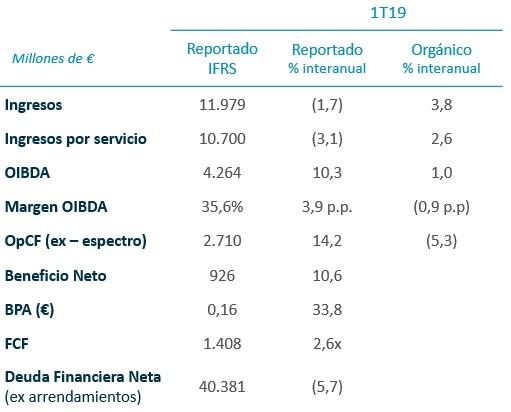 Telefónica: sensible incremento de ingresos y reducción de deuda