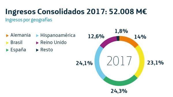 Telefónica gana 3.132 millones en 2017, un 32,2% más