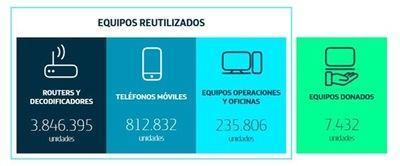 Telefónica reutilizó casi 5 millones de unidades de equipos en 2018