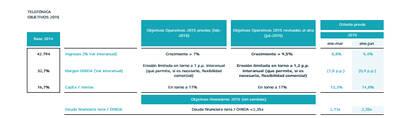 El beneficio neto de Telefónica se duplica entre enero y junio