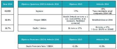 Telefónica alcanza un beneficio neto de 3.001 millones de euros en 2014 y anuncia el comienzo de un nuevo ciclo