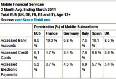 El crecimiento de la banca móvil procede de los smartphones