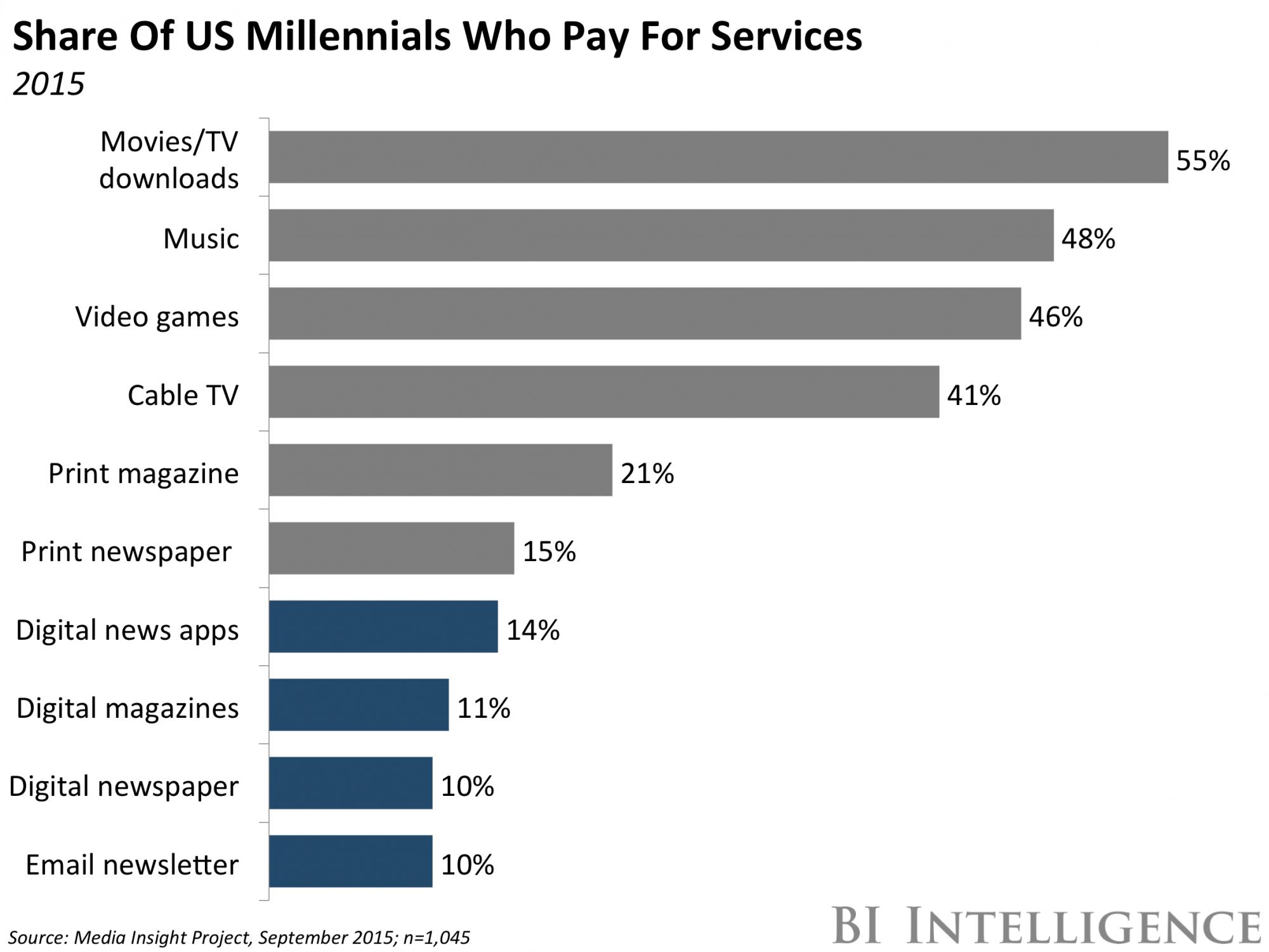 Los millennials están dispuestos a pagar… si es por contenidos de entretenimiento