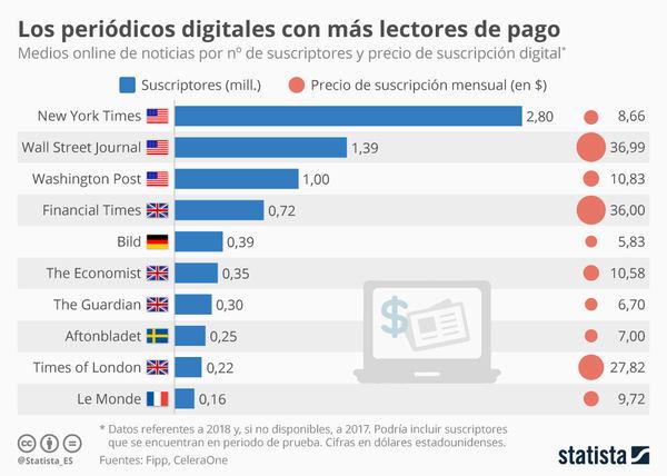 ¿Cuántos suscriptores de pago tienen los periódicos digitales?